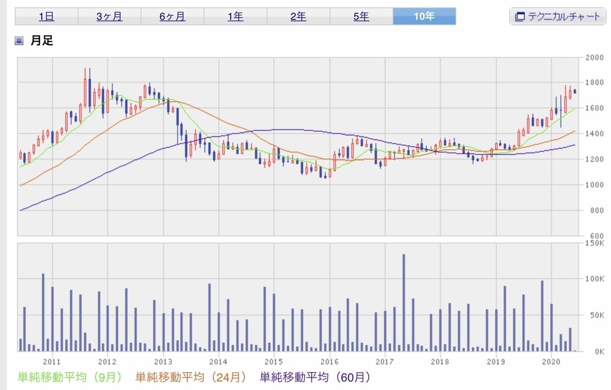 f:id:US-Stocks:20200603111929j:plain