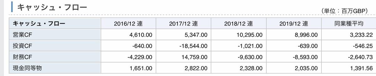 f:id:US-Stocks:20200603231552j:plain