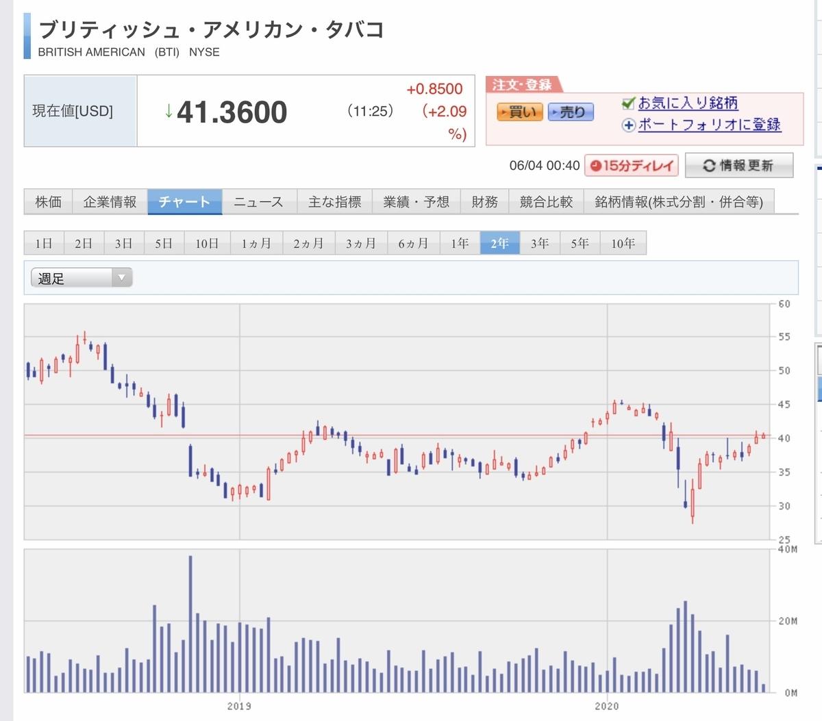 f:id:US-Stocks:20200604004149j:plain