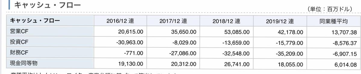 f:id:US-Stocks:20200604121432j:plain
