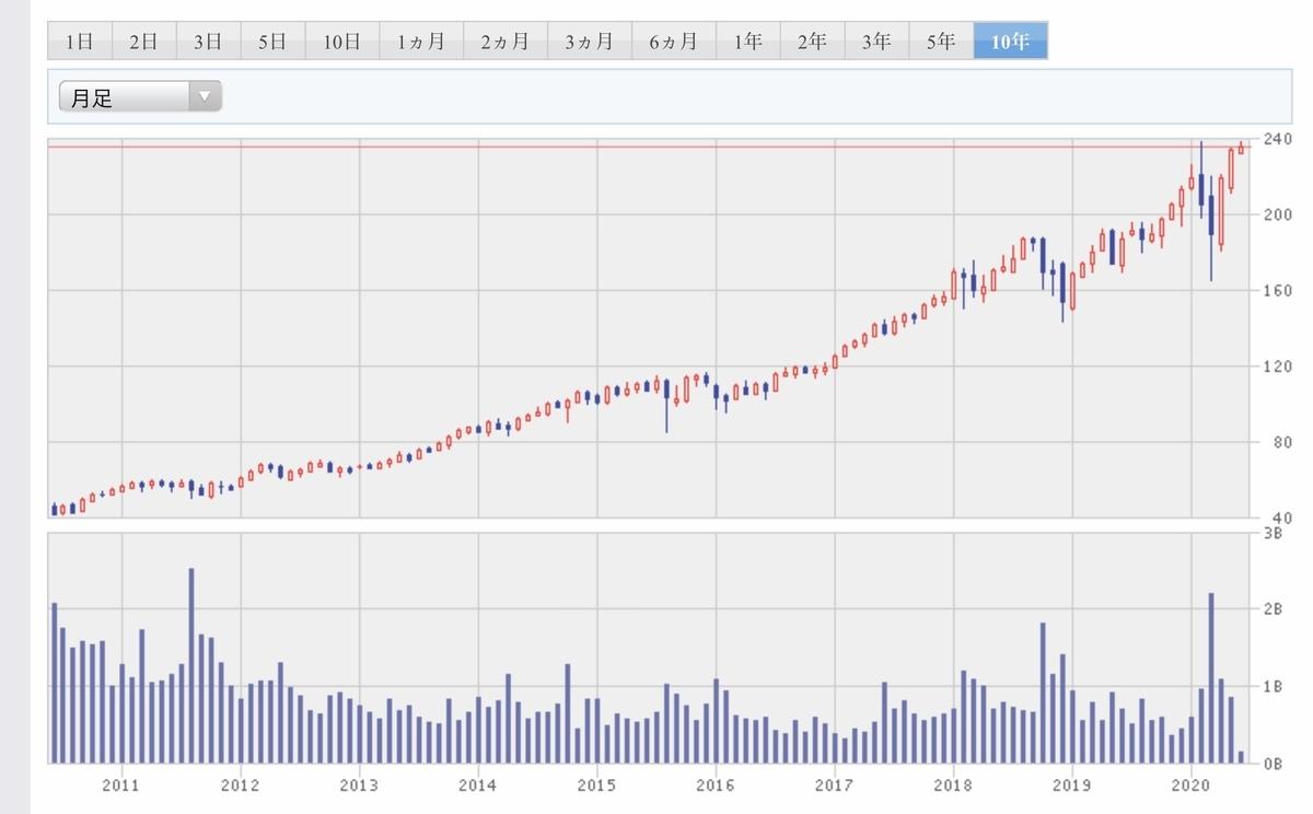 f:id:US-Stocks:20200606005841j:plain