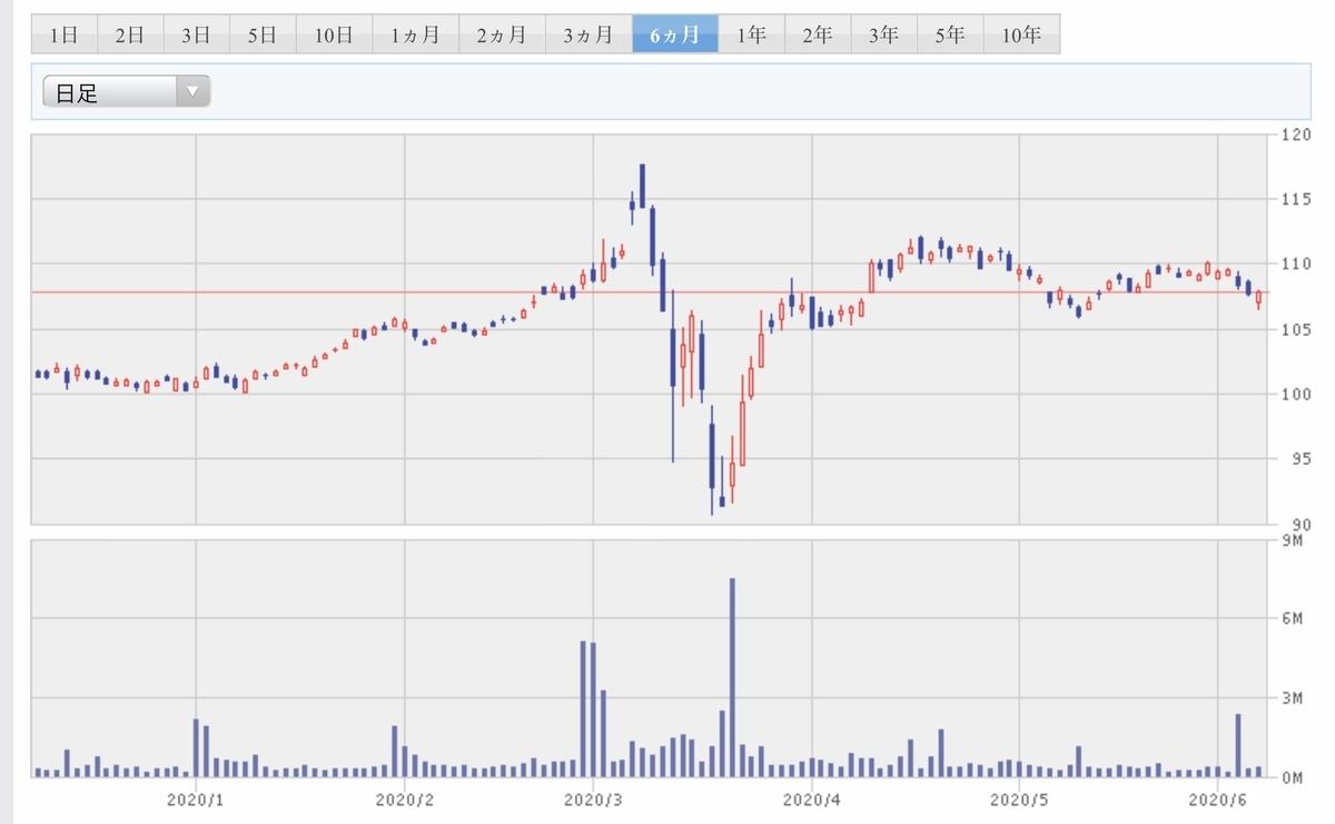 f:id:US-Stocks:20200607183750j:plain