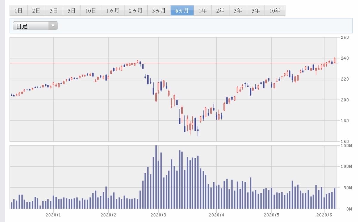 f:id:US-Stocks:20200607184210j:plain