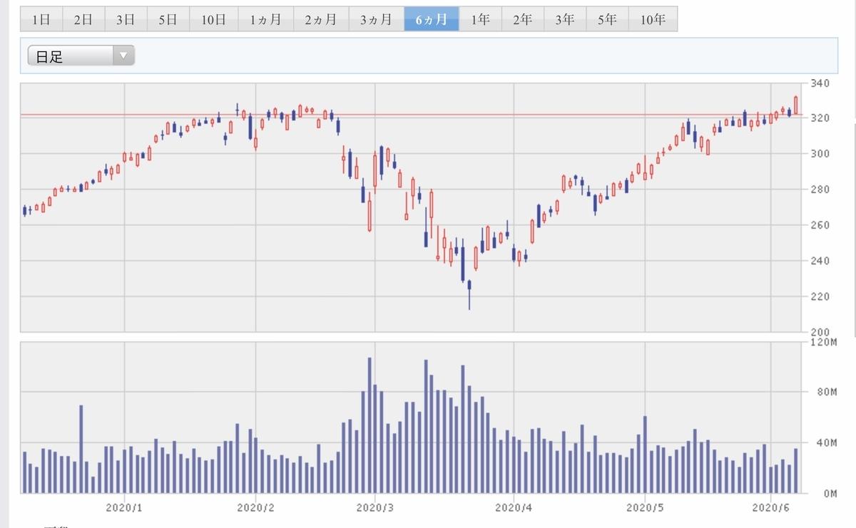f:id:US-Stocks:20200607185544j:plain