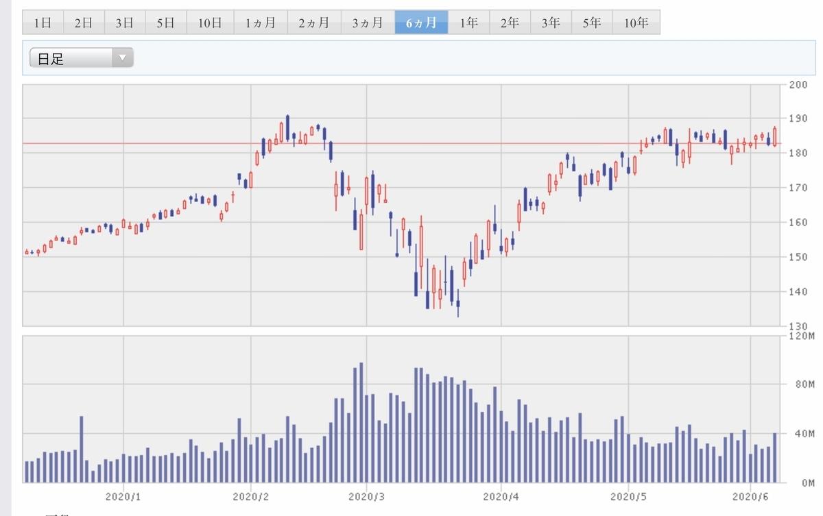 f:id:US-Stocks:20200607185931j:plain