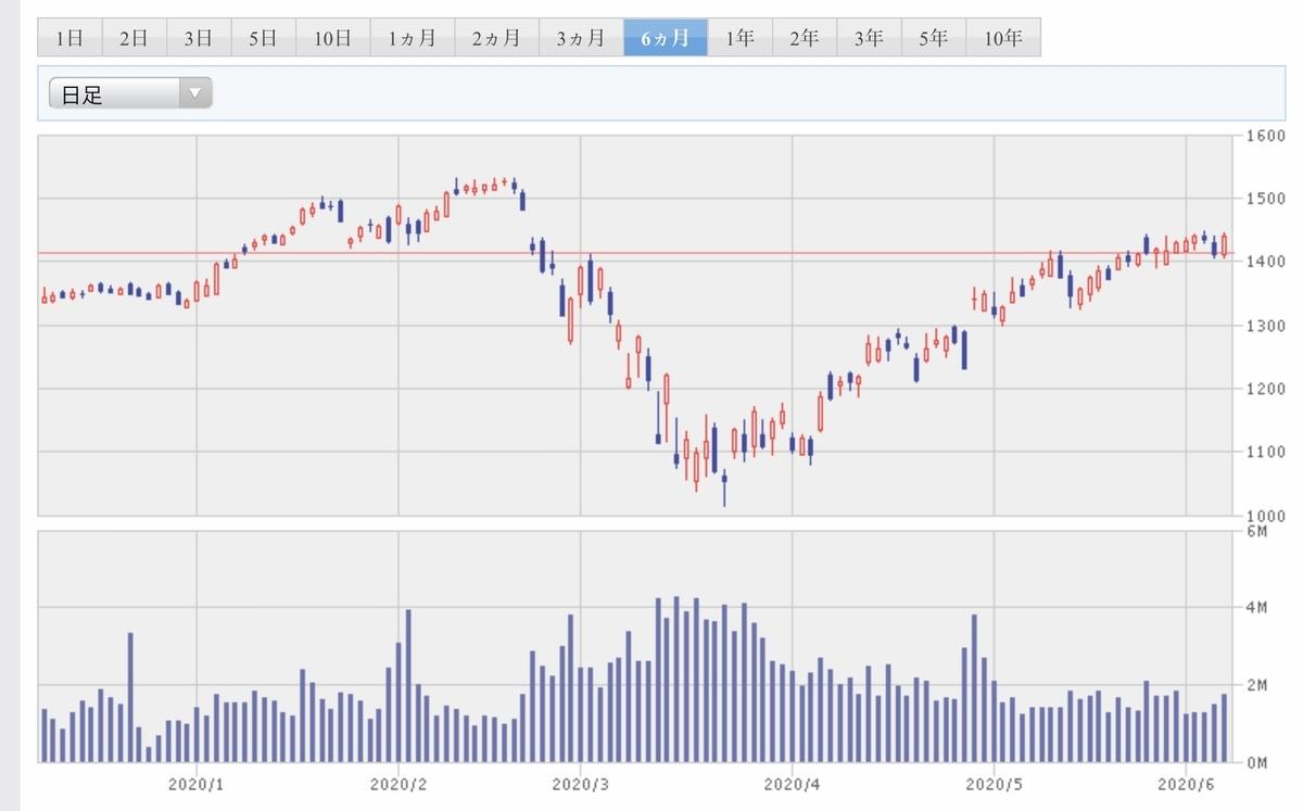f:id:US-Stocks:20200607190312j:plain