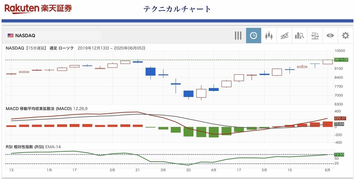 f:id:US-Stocks:20200609113141j:plain