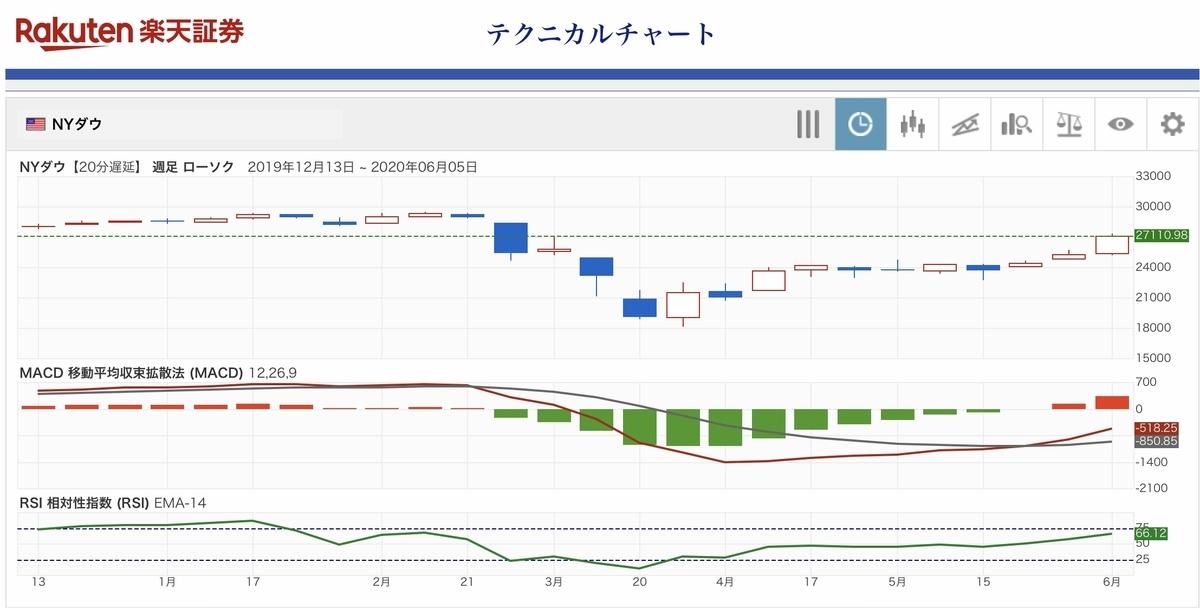 f:id:US-Stocks:20200609113432j:plain