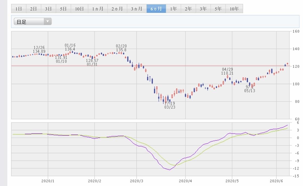 f:id:US-Stocks:20200609114947j:plain