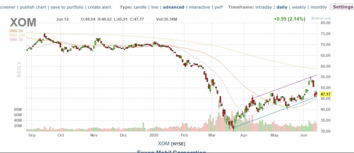f:id:US-Stocks:20200613140733j:plain