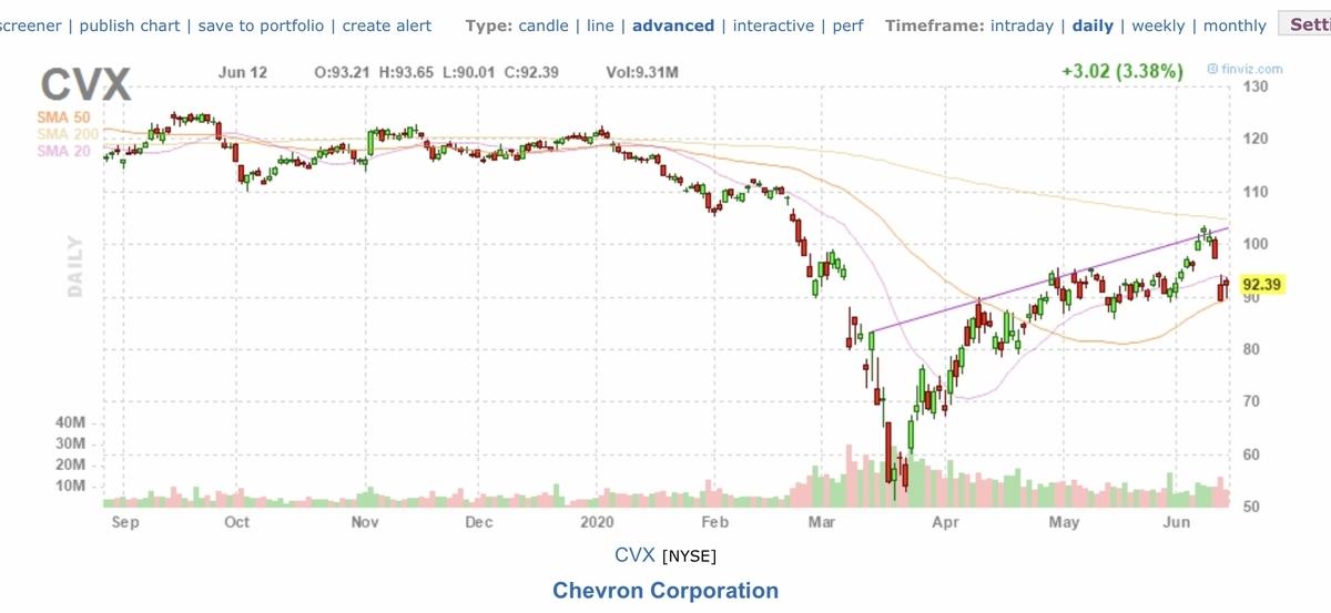 f:id:US-Stocks:20200613140757j:plain