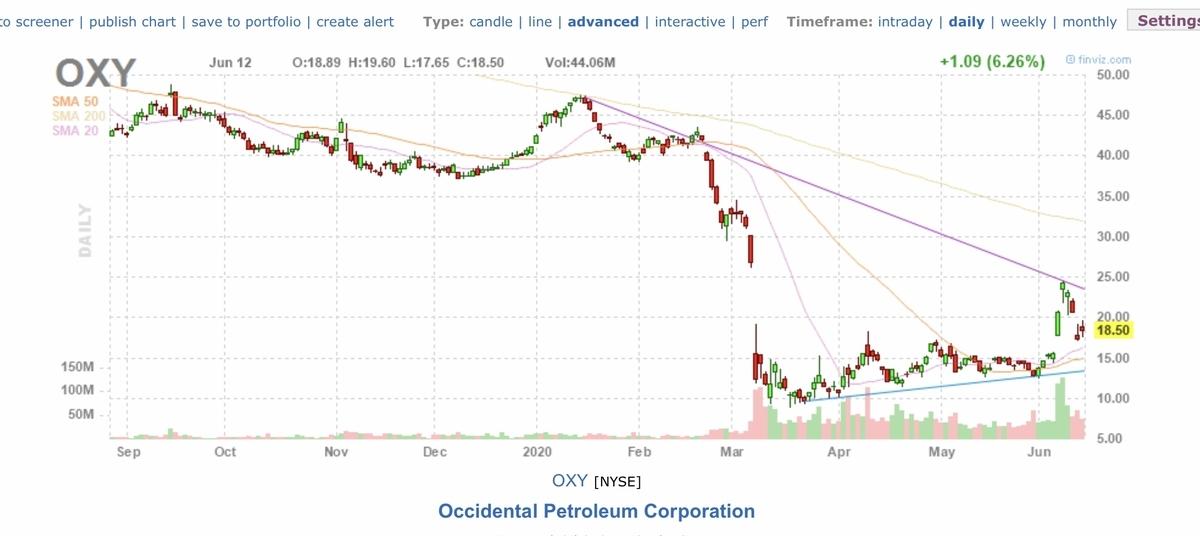 f:id:US-Stocks:20200613140815j:plain