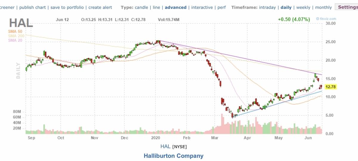 f:id:US-Stocks:20200613140830j:plain