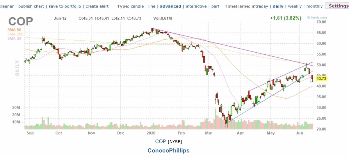 f:id:US-Stocks:20200613140841j:plain