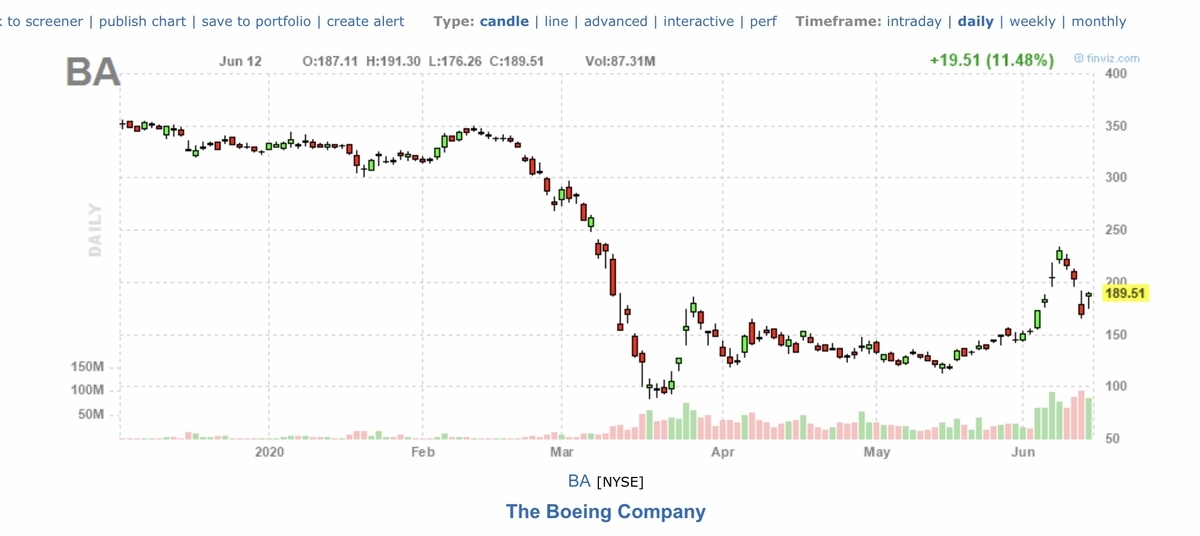 f:id:US-Stocks:20200613141915j:plain