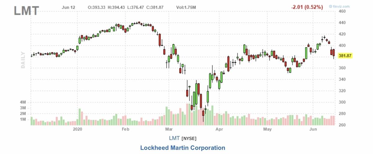f:id:US-Stocks:20200613141952j:plain