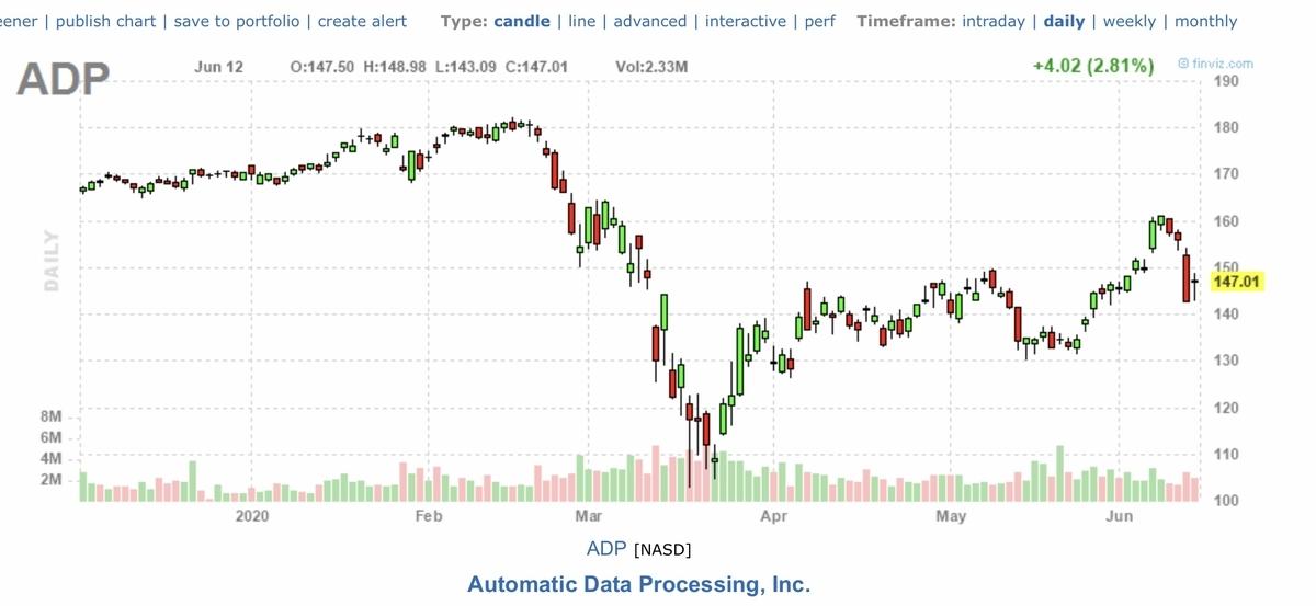f:id:US-Stocks:20200613142021j:plain