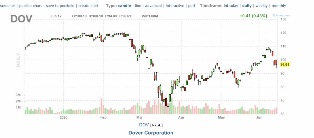 f:id:US-Stocks:20200613142040j:plain