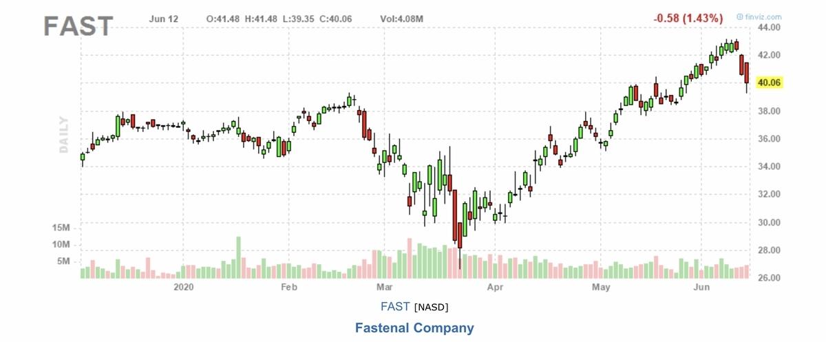 f:id:US-Stocks:20200613142051j:plain