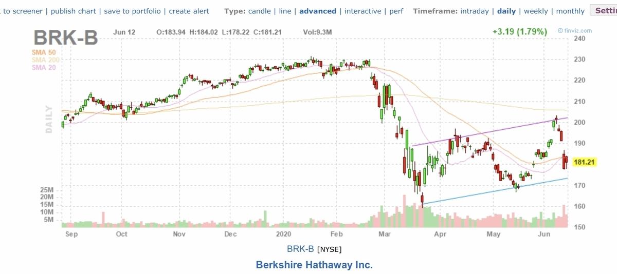 f:id:US-Stocks:20200613152829j:plain
