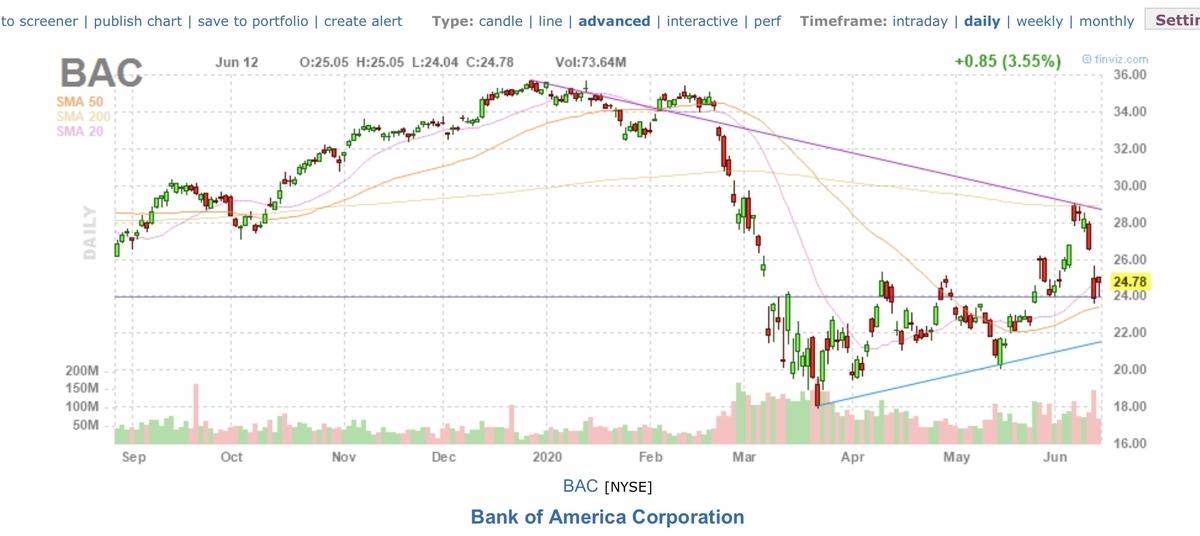 f:id:US-Stocks:20200613152920j:plain