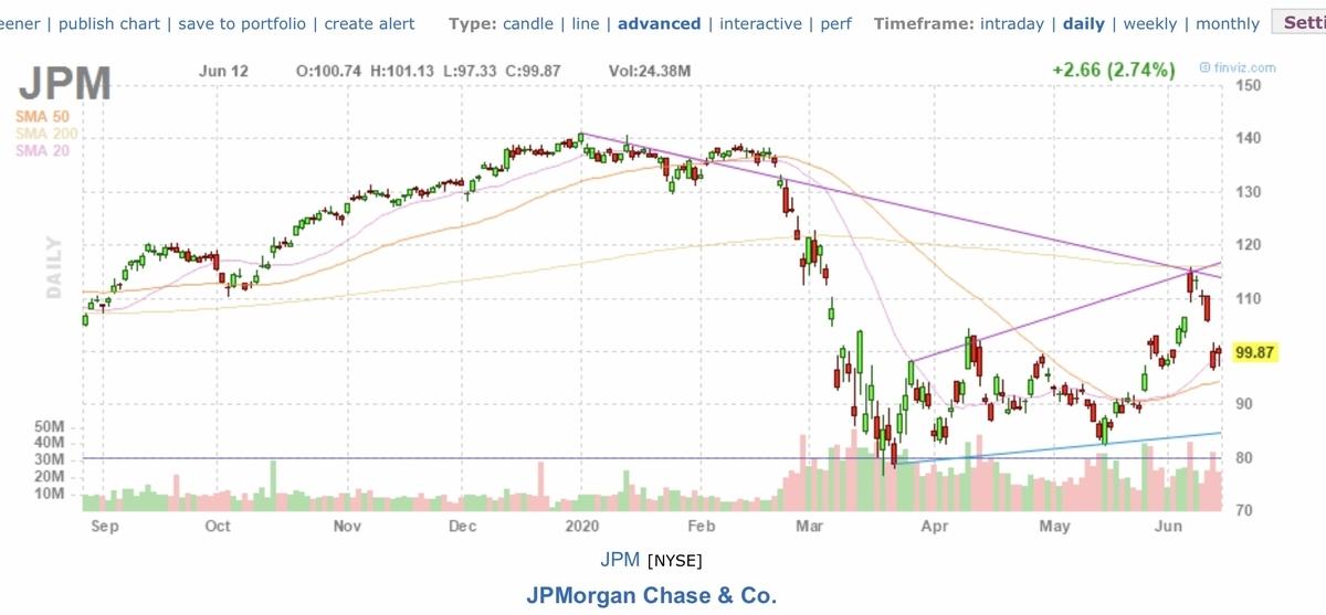 f:id:US-Stocks:20200613152944j:plain