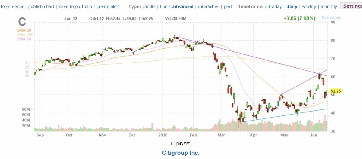 f:id:US-Stocks:20200613153003j:plain