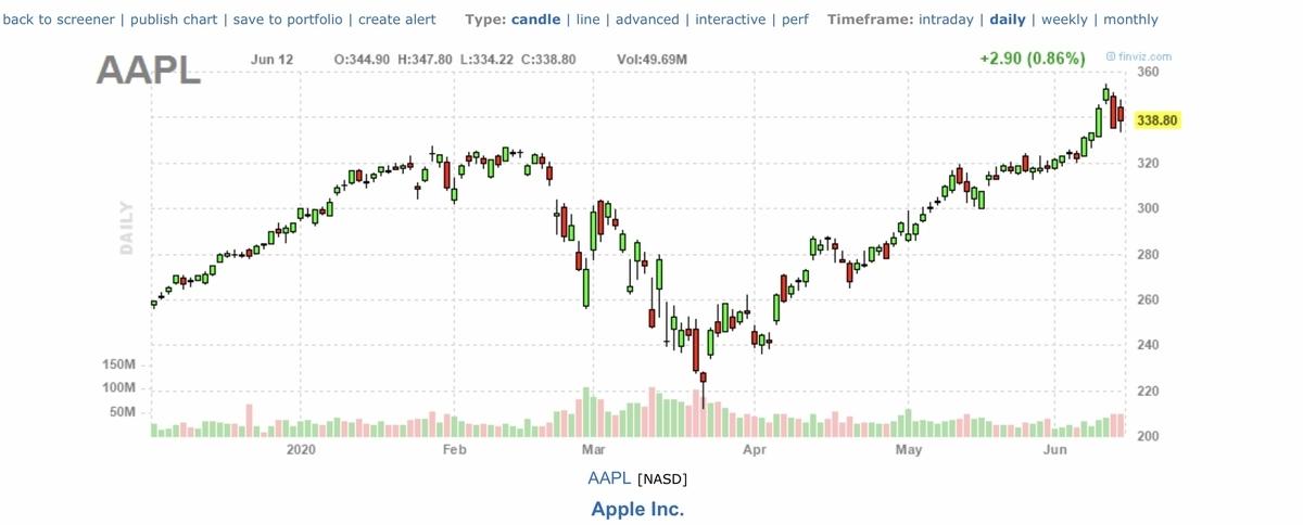 f:id:US-Stocks:20200613160751j:plain