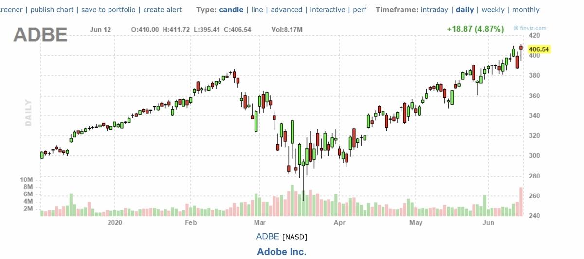 f:id:US-Stocks:20200613160826j:plain