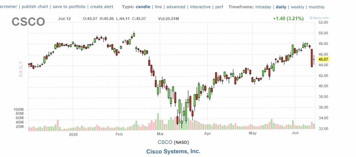f:id:US-Stocks:20200613160835j:plain