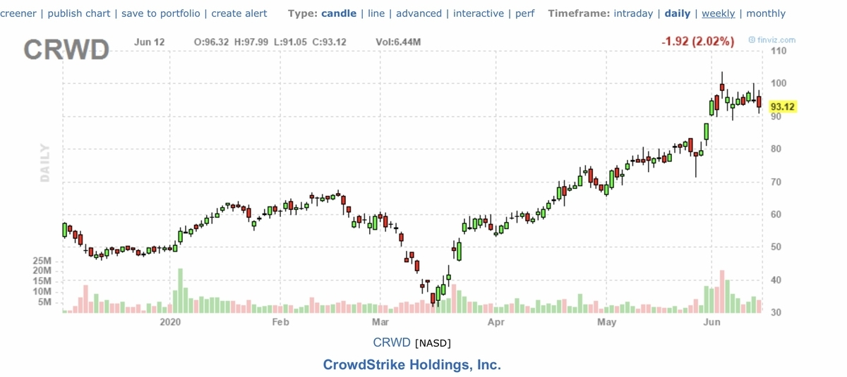 f:id:US-Stocks:20200613160848j:plain