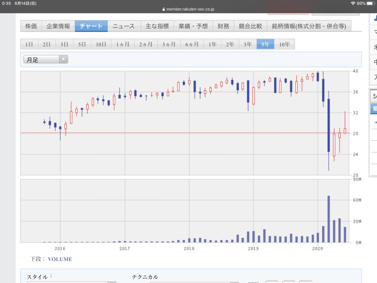 f:id:US-Stocks:20200614003735p:plain