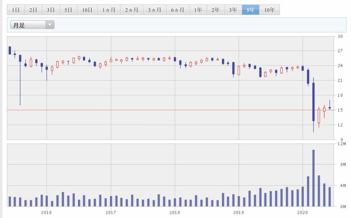 f:id:US-Stocks:20200614004223j:plain