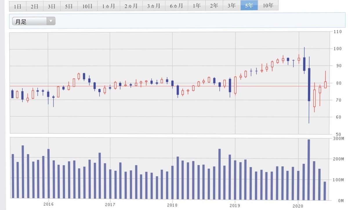 f:id:US-Stocks:20200615114948j:plain