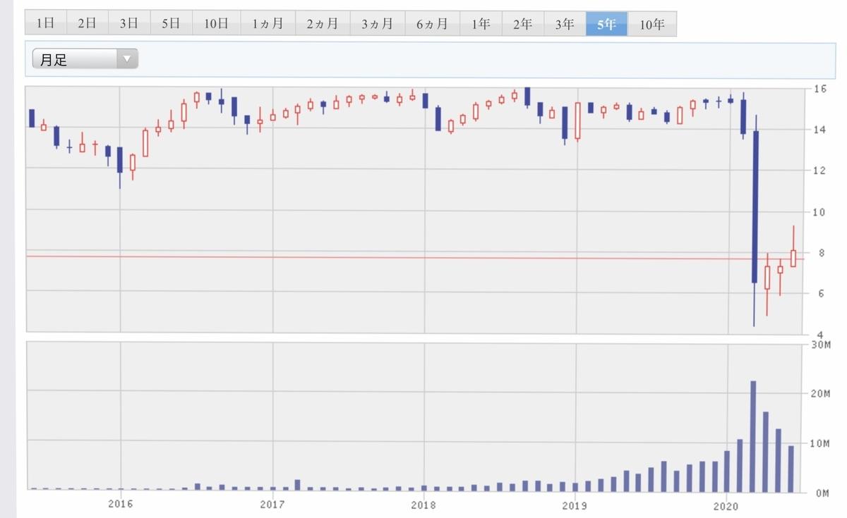 f:id:US-Stocks:20200615115148j:plain