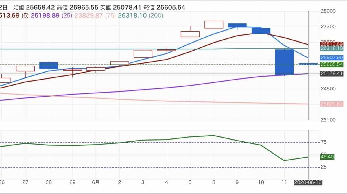 f:id:US-Stocks:20200615152910j:plain