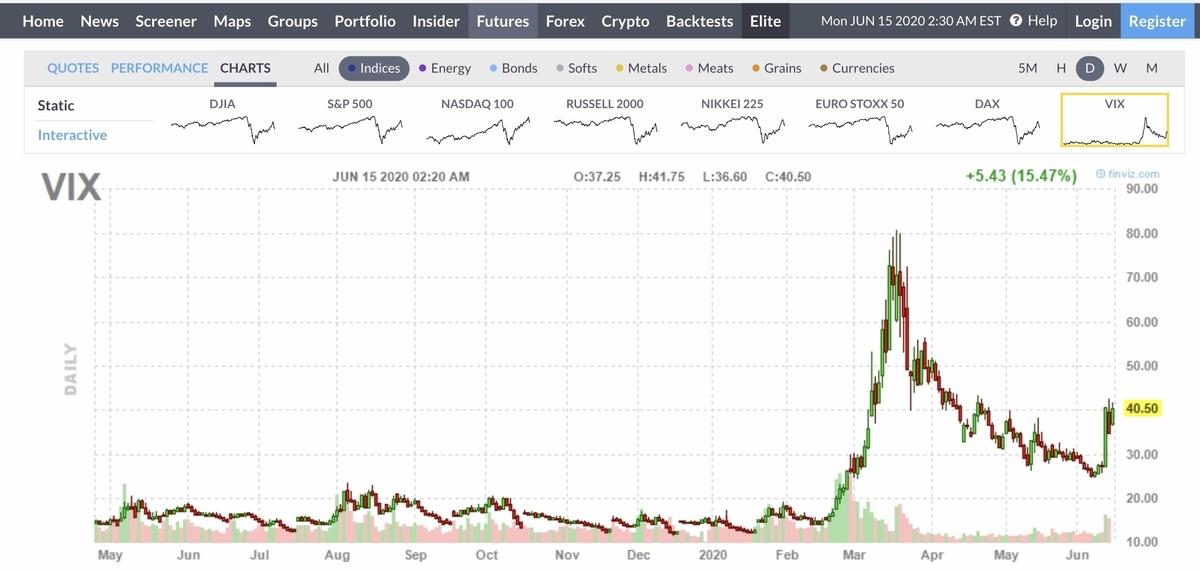 f:id:US-Stocks:20200615153226j:plain