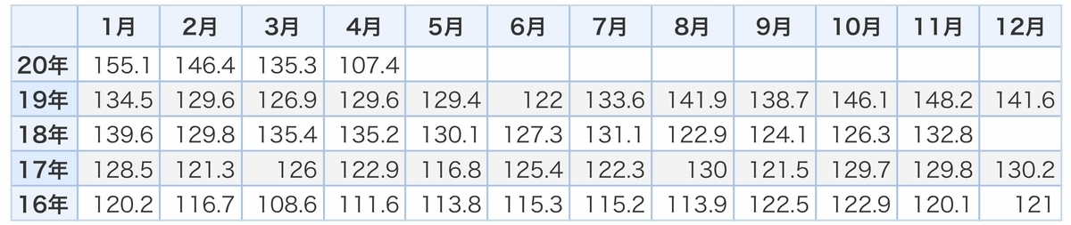 f:id:US-Stocks:20200617131417j:plain