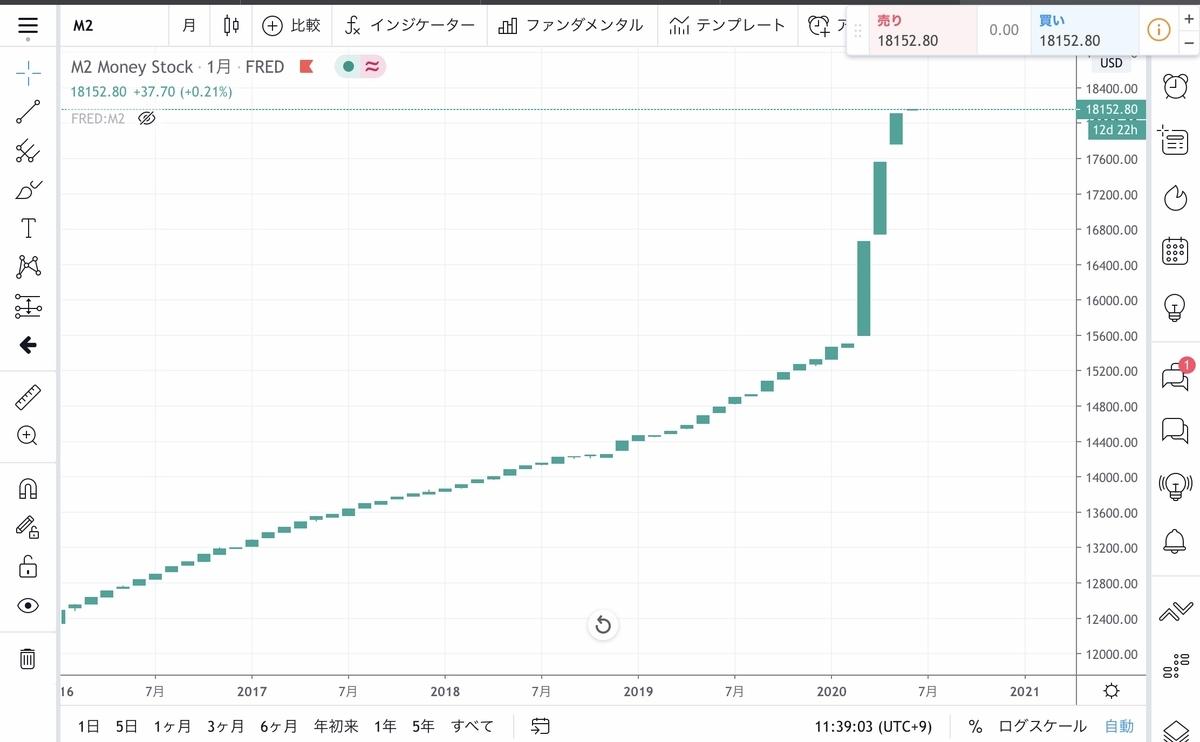 f:id:US-Stocks:20200618113936j:plain