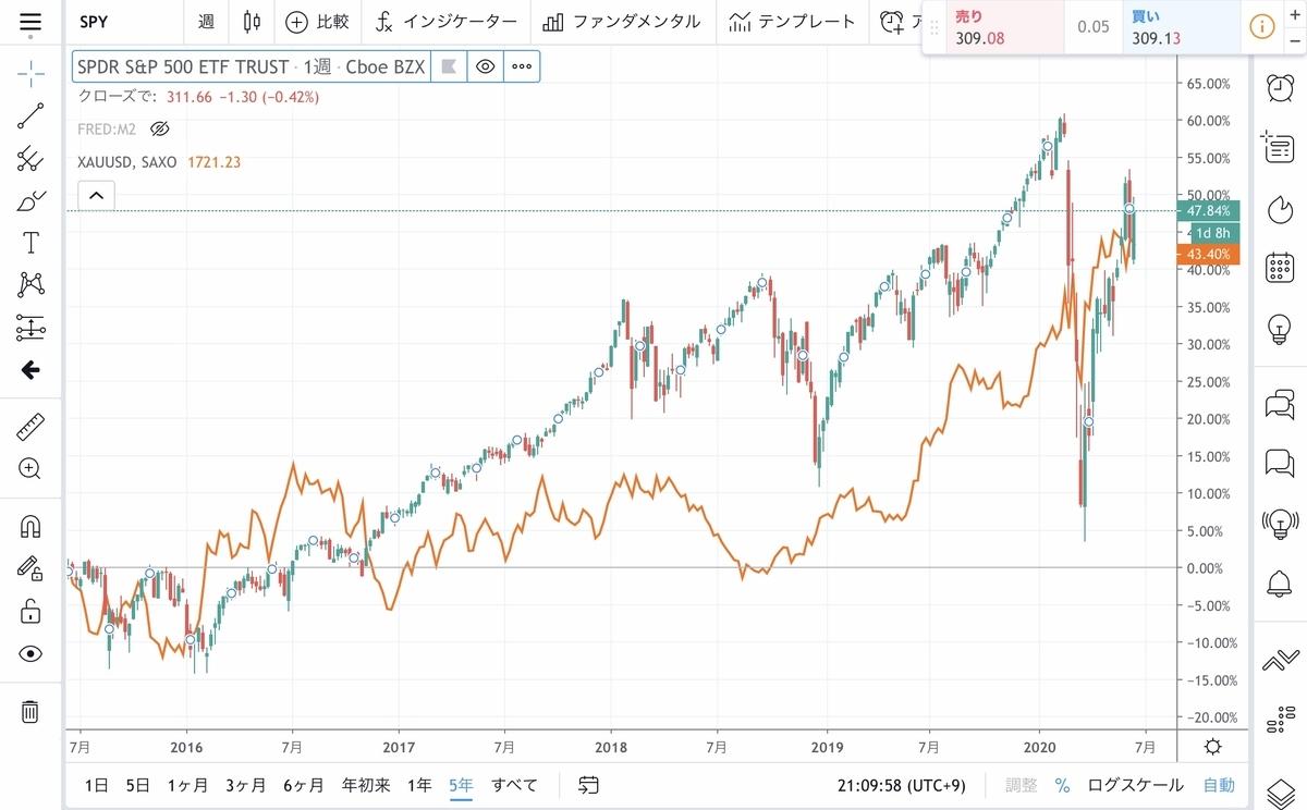 f:id:US-Stocks:20200618211303j:plain