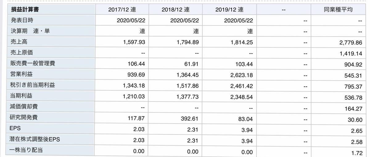 f:id:US-Stocks:20200618221615j:plain