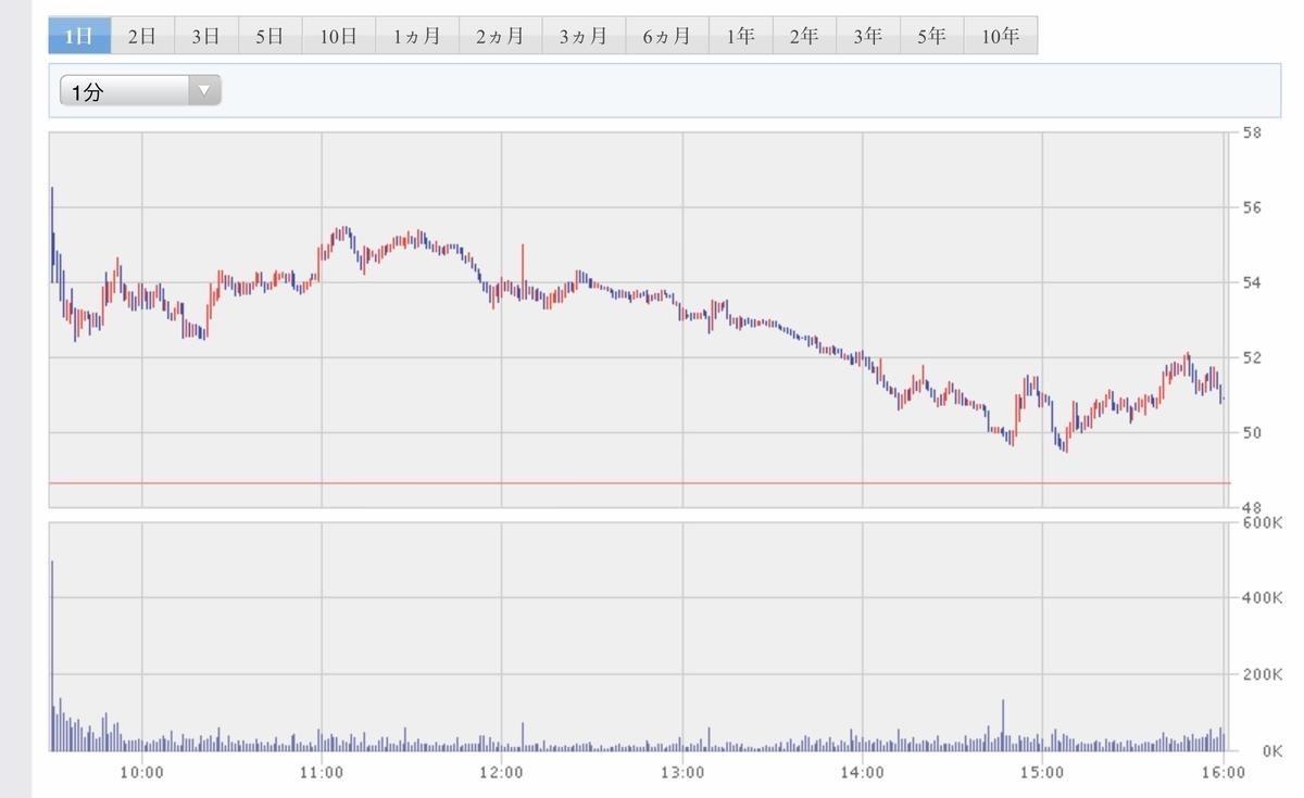 f:id:US-Stocks:20200619120049j:plain