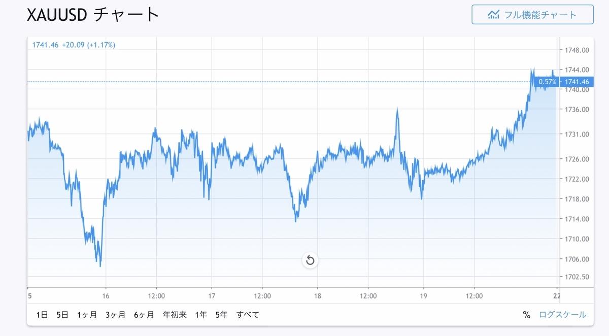 f:id:US-Stocks:20200620135352j:plain
