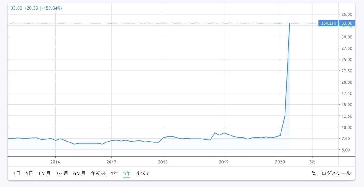 f:id:US-Stocks:20200620143410j:plain