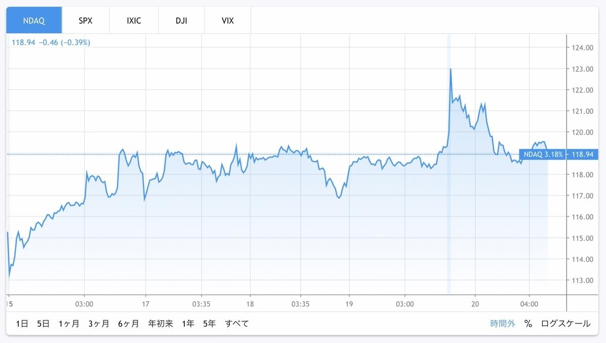 f:id:US-Stocks:20200620154302j:plain