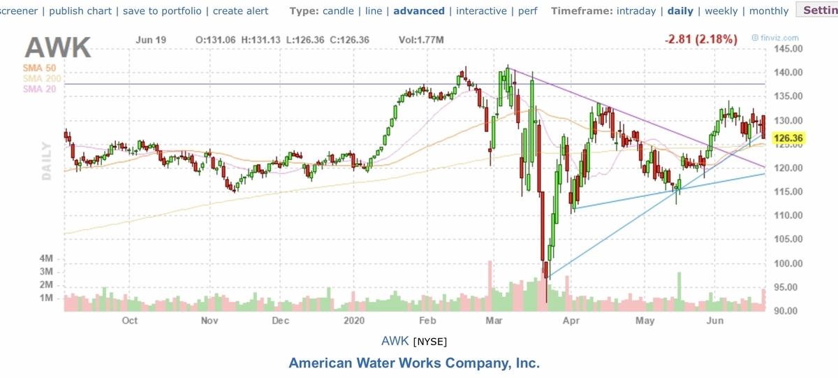 f:id:US-Stocks:20200620161717j:plain
