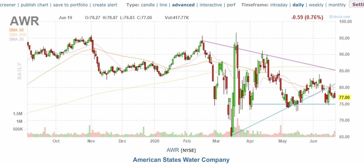 f:id:US-Stocks:20200620161729j:plain