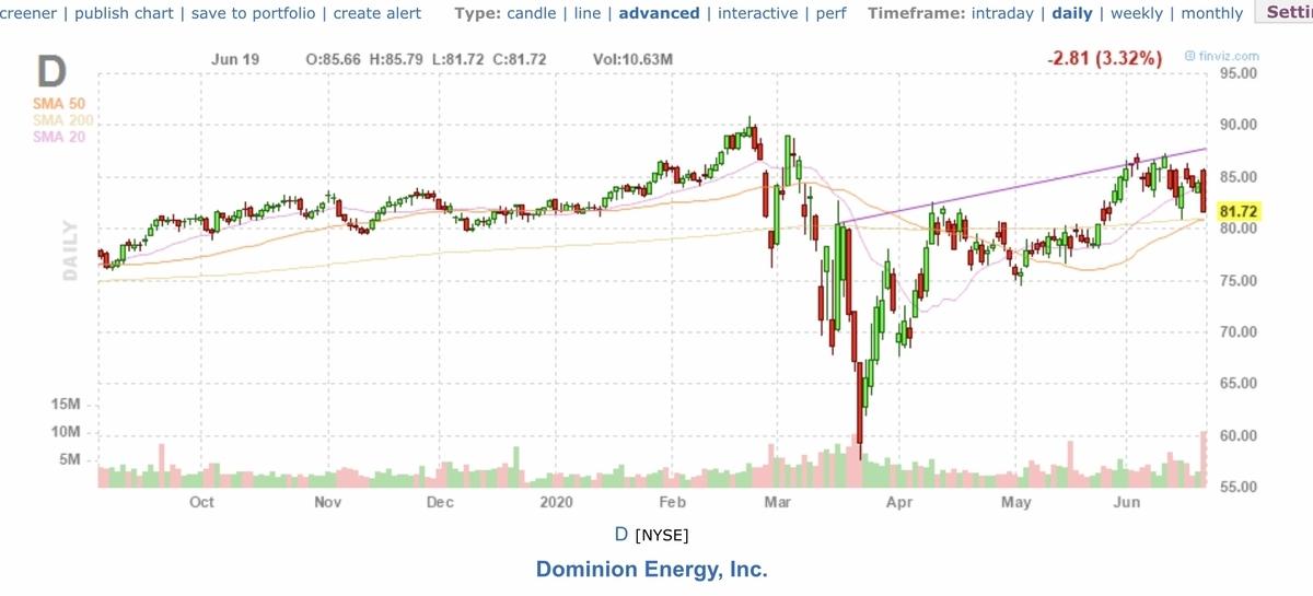 f:id:US-Stocks:20200620161742j:plain
