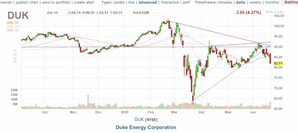 f:id:US-Stocks:20200620161803j:plain