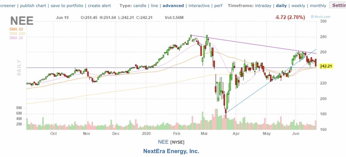 f:id:US-Stocks:20200620161813j:plain